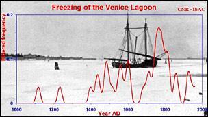 Freezing of the Venice lagoon