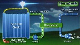 Diagram of the fuel cell technology