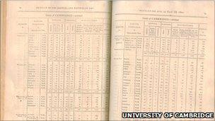 Details from census return of 1801