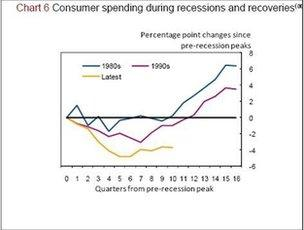 Chart 6: consumer spending during recessions