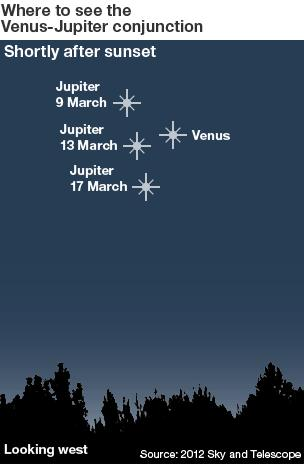 Planetary conjunction infographic