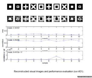 Reconstructed visual images and performance evaluation by Yukiyasu Kamitani