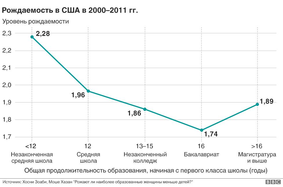 График рождаемости в США в 2000-2011 годы