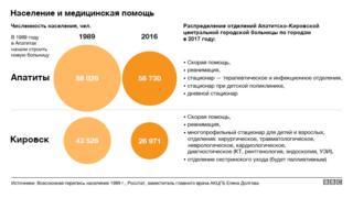 График численности населения