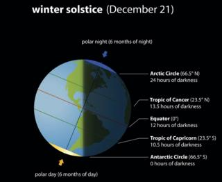 Summer Winter Solstice Chart
