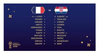 oruko awọn agbabọọlu France ati Croatia
