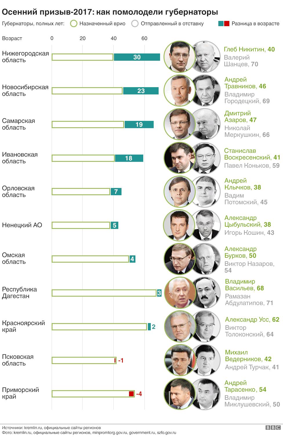 График омоложения губернаторов