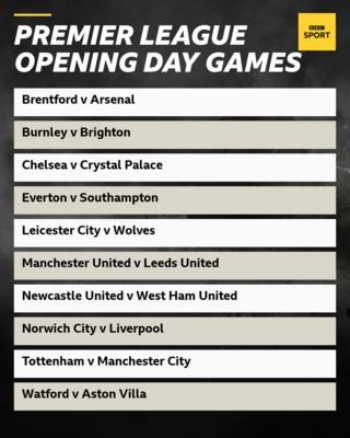 Premier League fixtures on opening weekend: Brentford v Arsenal, Burnley v Brighton, Chelsea v Crystal Palace, Everton v Southampton, Leicester v Wolves, Manchester United v Leeds, Newcastle v West Ham, Norwich v Liverpool, Tottenham v Manchester City, Watford v Aston Villa