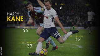Harry Kane's 56 goals for club and country in 2017 - six with head, 17 with left foot, 33 with right foot