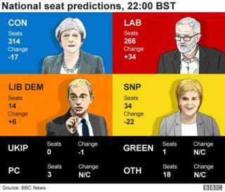 ภาพแสดงผลเลือกตั้งอังกฤษ