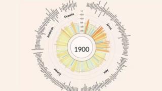 Os gráficos que mostram como a Terra está ficando mais quente nos últimos 100 anos