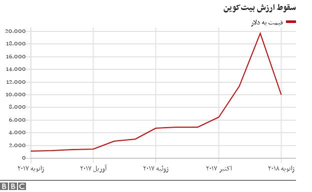 قیمت بیتکوین به زیر ده هزار دلار سقوط کرد Persian Weekly