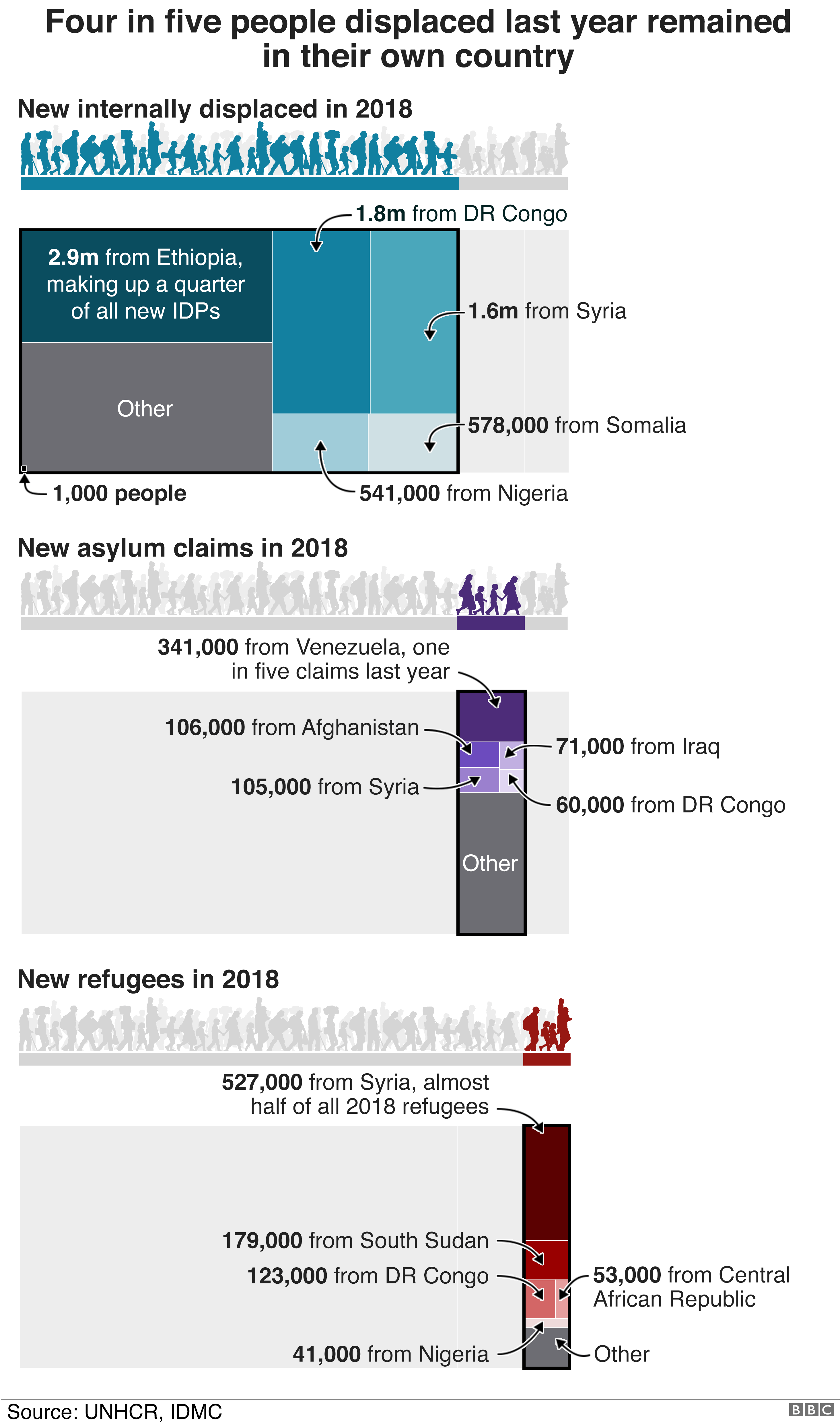 Graphic showing how millions of people were on the move in 2018, with the country with most IDPs being Ethiopia, the highest number of most asylum seekers coming from Venezuela and most refugees originating from Syria