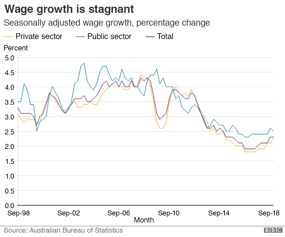 Graphic: Wage growth percentage change