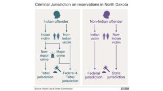 Criminal jurisdiction on North Dakota reservations