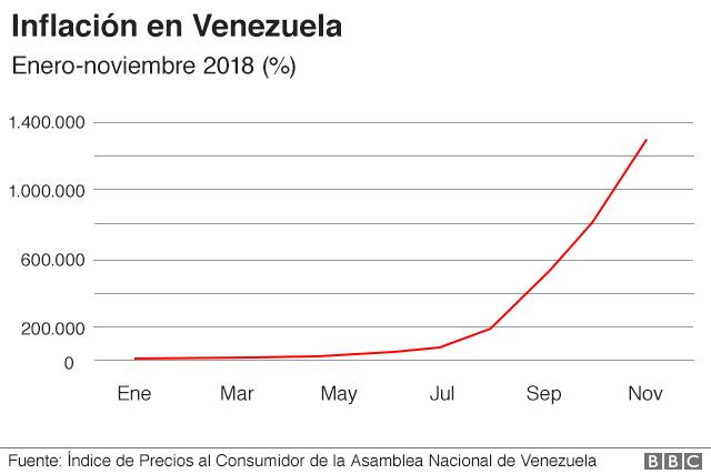 Gráfico inflación en Venezuela