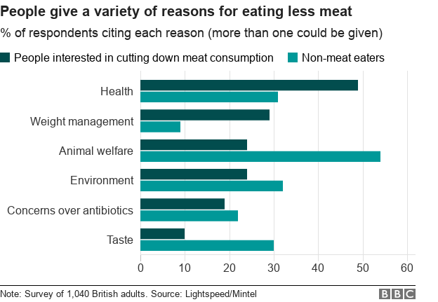 Chart showing survey results on why vegetarians and non-meat eaters cut down, or intend to cut down, on meat.