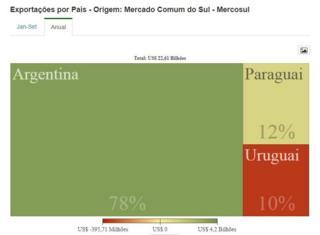 Gráfico de exportações brasileiras para o Mercosul por país