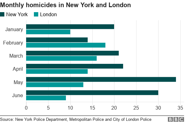 Reality Check: is London's murder rate still higher than New York's?