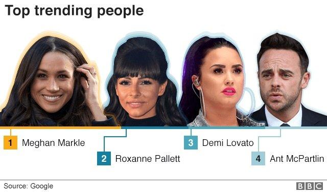 Meghan Markle, Roxanne Pallett, Demi Lovato, Ant McPartlin