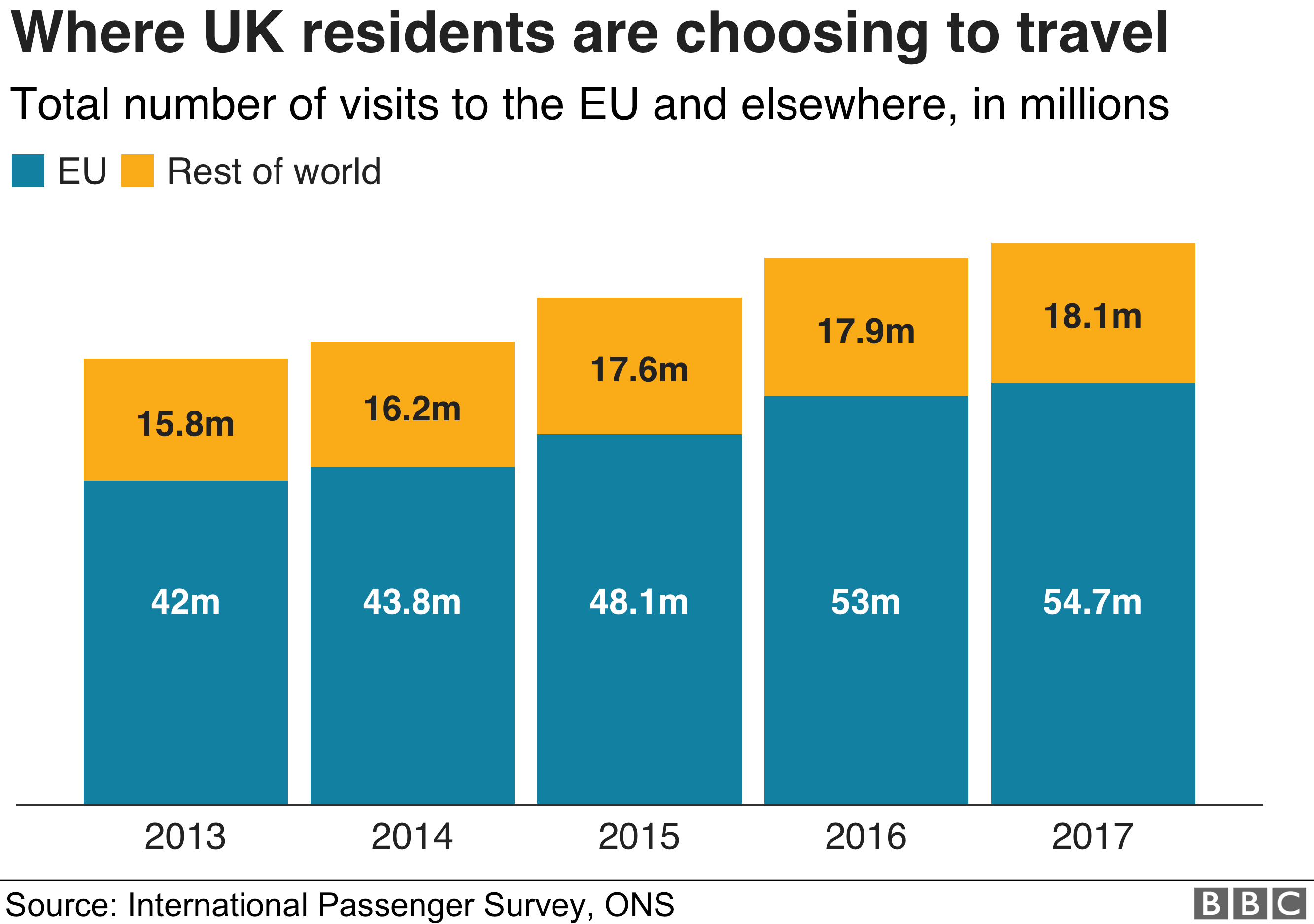 Chart showing where UK residents travel to