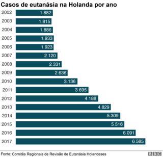Gráfico sobre casos de eutanásia por ano na Holanda