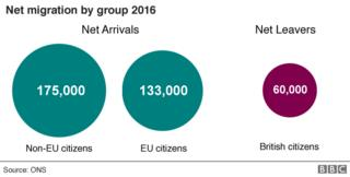 Updated chart showing net migration by group in 2016