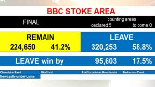 EU Referendum results for Stoke