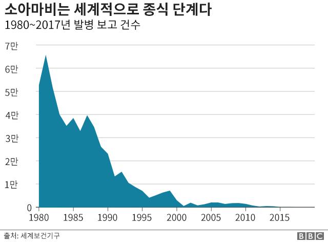 소아마비 발병 건수 그래프