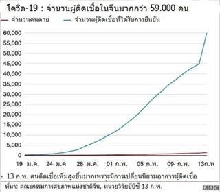 กราฟจำนวนผู้ติดเชื้อโรคโควิด-19