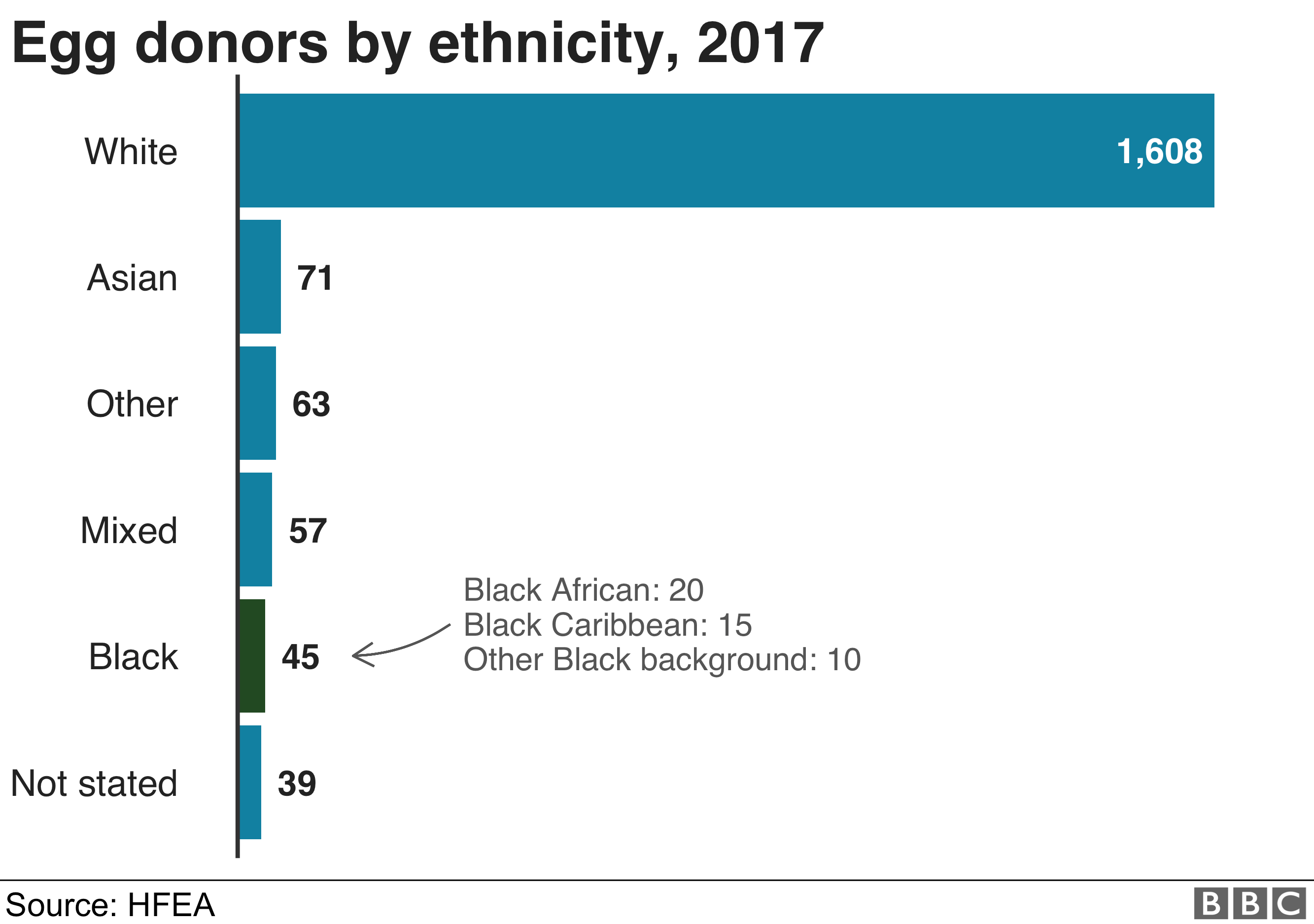 science egg donors by ethnicity