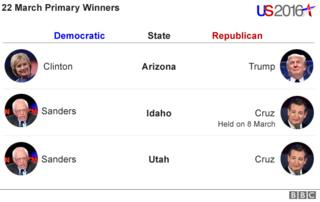 22 march primary results - Clinton and Trump for Arizona, Cruz and Sanders for Idaho and Urah