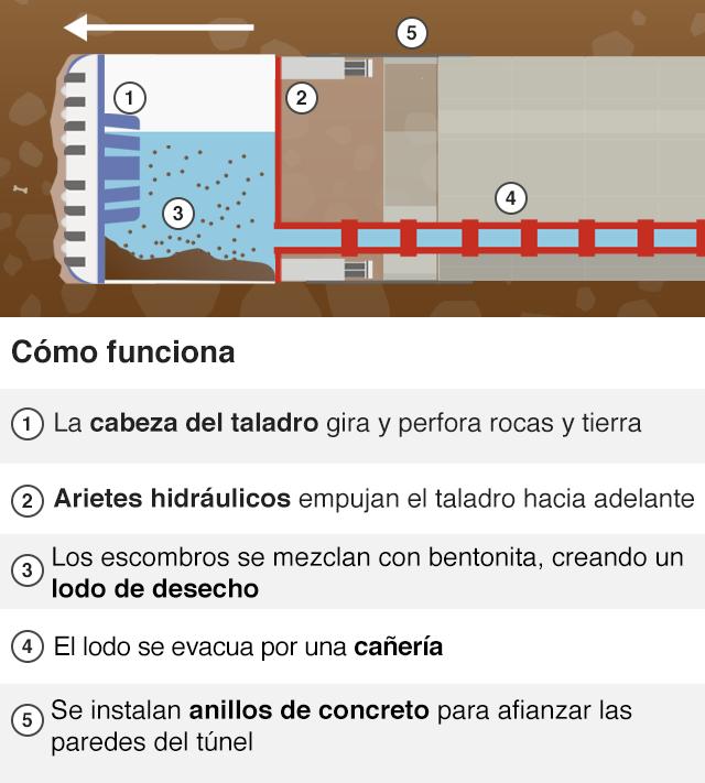 Diagrama sobre el funcionamiento de la tuneladora