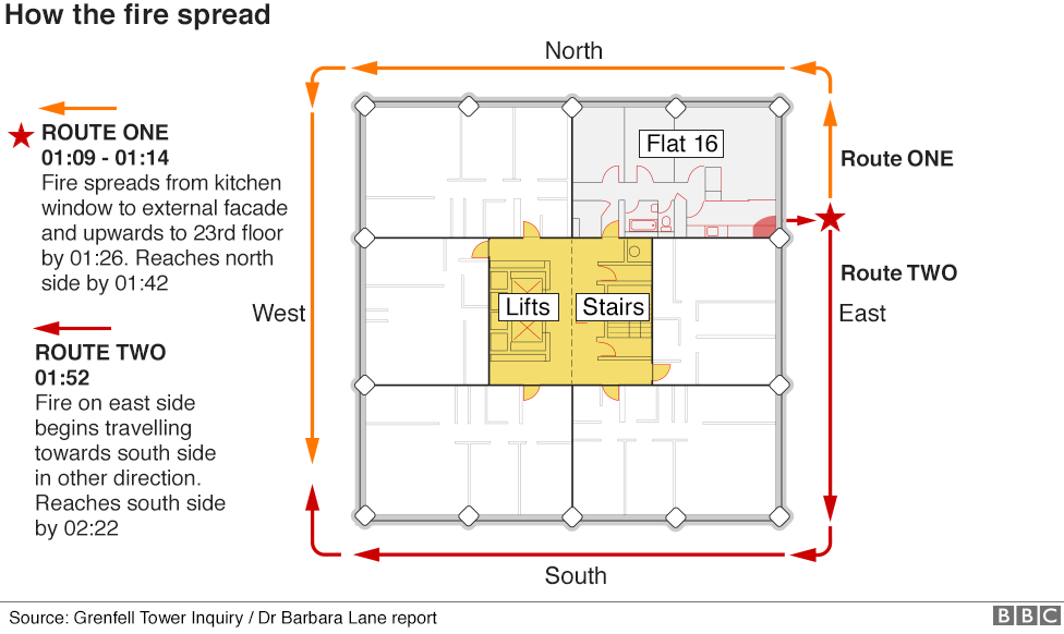 Graphic showing how the fire spread on two fronts - along the east and north sides of the building