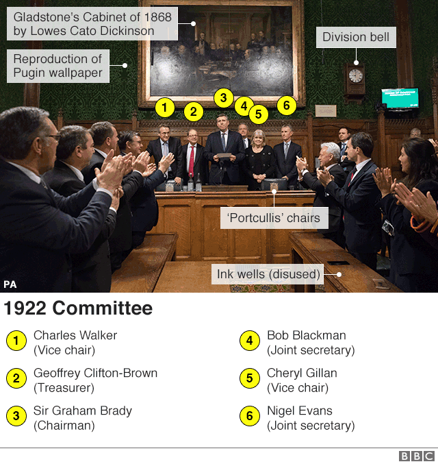 Annotated image of committee room 14