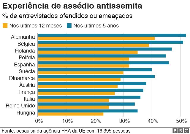 Gráfico sobre assédio antissemita