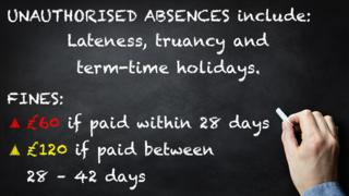 Fines of £60 are paid for unauthorised absence including lateness, truancy and term-time holidays