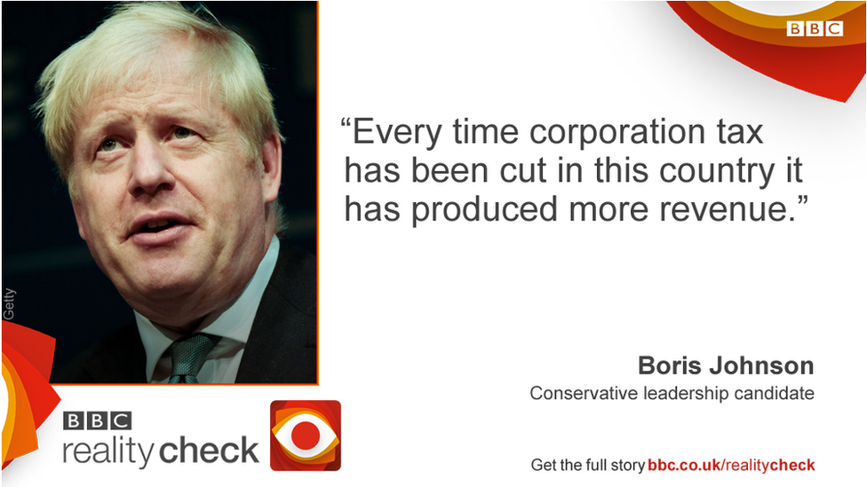 Boris Johnson saying: Every time corporation tax has been cut in this country it has produced more revenue.