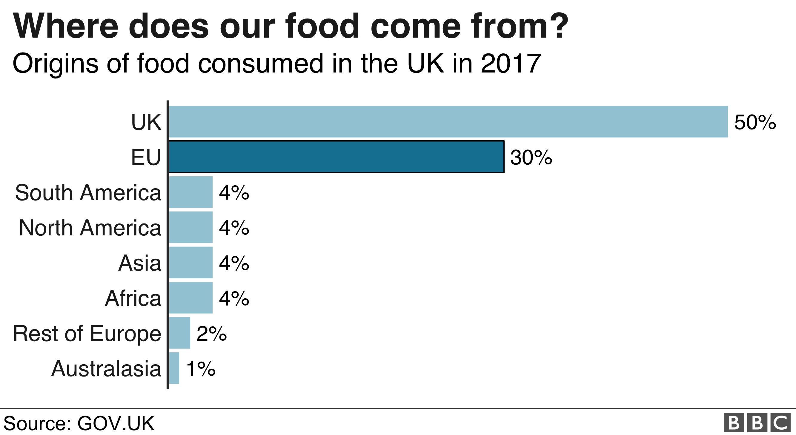 Chart showing where the UK's food comes from - 50% from the UK itself and 30% from the EU