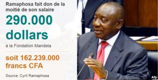 Ramaphosa offre la moitié de son salaire à la Fondation Mandela