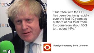 "Boris Johnson saying: ""Our trade with the EU has been declining rapidly over the last 10 years as a share of our total trade. It's gone from about 55% to well under - to about - 44% in 10 years."""