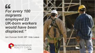 """Reality Check quote card showing Iain Duncan Smith saying: """"For every 100 migrants employed twenty three UK born workers would have been displaced."""""""