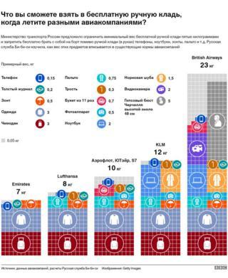 Инфографика ручная кладь
