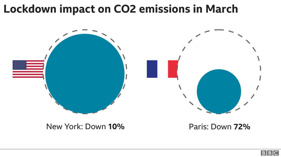 Infographic - March lockdown emissions, Paris and New York, 976 wide
