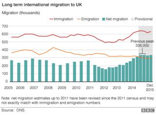 Images Net migration to UK rises to 333,000 - second highest on record - BBC News 1
