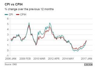 CPI vs CPIH since 2006