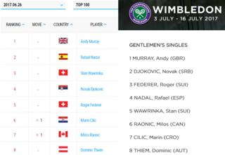 ATP seedings and Wimbledon seedings