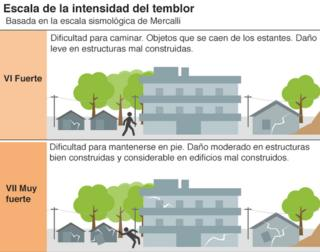 Escala de la intensidad del temblor I