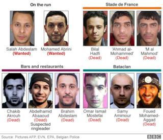 graphic of Paris attackers