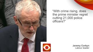 "Jeremy Corbyn saying: ""With crime rising, does the prime minister regret cutting 21,000 police officers?"""